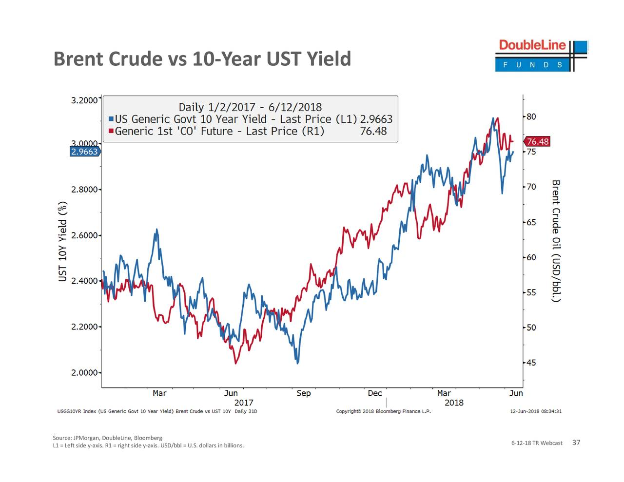 The investment seeks to provide with exposure to the S&P GSCI- Crude Oil Total Return Index. The S&P GSCI- Crude Oil Total Return Index (the