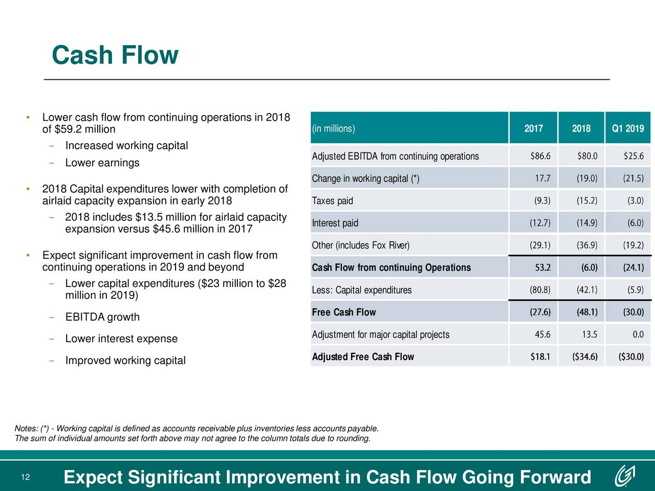 • Lower cash flow from continuing operations in 2018 of $59.2 million (in millions) 2017 2018 Q1 2019 − Increased working capital Adjusted EBITDA from continuing operations − Lower earnings Change in working capital (*) • 2018 Capital expenditures lower with completion of airlaid capacity expansion in early 2018 Taxes paid − 2018 includes $13.5 million for airlaid capacity Interest paid expansion versus $45.6 million in 2017 Other (includes Fox River) • Expect significant improvement in cash flow from continuing operations in 2019 and beyond Cash Flow from continuing Operations − Lower capital expenditures ($23 million to $28 Less: Capital expenditures million in 2019) − EBITDA growth Free Cash Flow − Lower interest expense Adjustment for major capital projects − Improved working capital Adjusted Free Cash Flow Notes: (*) - Working capital is defined as accounts receivable plus inventories less accounts payable. The sum of individual amounts set forth above may not agree to the column totals due to rounding. 12 Expect Significant Improvement in Cash Flow Going Forward