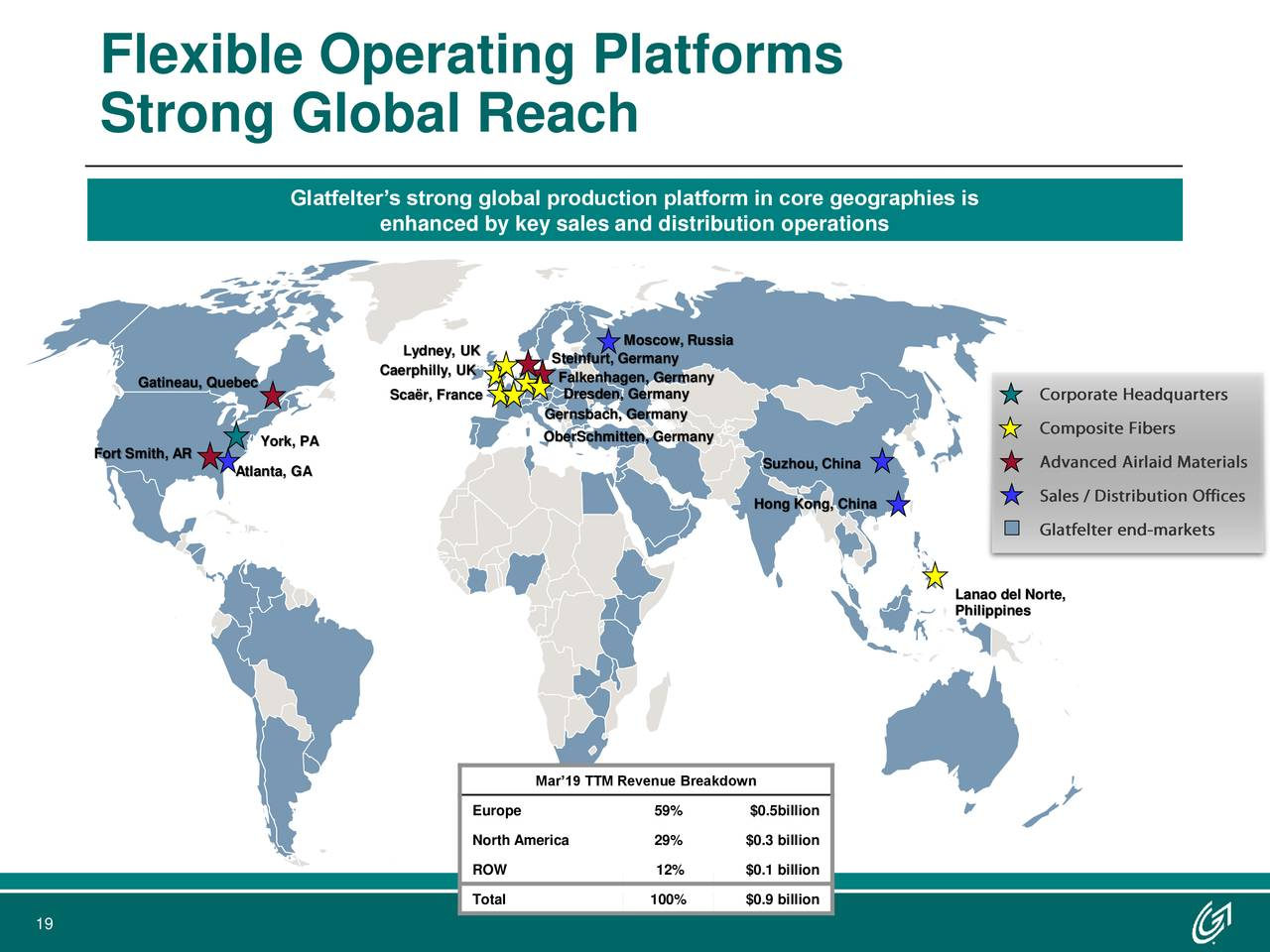 Strong Global Reach Glatfelter's strong global production platform in core geographies is enhanced by key sales and distribution operations Moscow, Russia Lydney, UK Steinfurt, Germany Caerphilly, UK Falkenhagen, Germany Gatineau, Quebec Dresden, Germany Scaër, France Gernsbach, Germany York, PA OberSchmitten, Germany Fort Smith, AR Atlanta, GA Suzhou, China Hong Kong, China Lanao del Norte, Philippines Mar'19 TTM Revenue Breakdown Europe 59% $0.5billion North America 29% $0.3 billion ROW 12% $0.1 billion Total 100% $0.9 billion 19