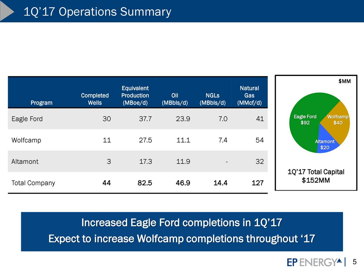 Ep Energy Corporation 2017 Q1 Results Earnings Call