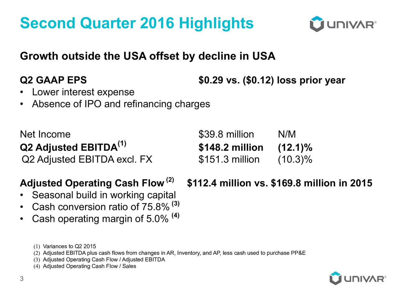 Growth outside the USA offset by decline in USA Q2 GAAP EPS $0.29 vs. ($0.12) loss prior year Lower interest expense Absence of IPO and refinancing charges Net Income $39.8 million N/M (1) Q2 Adjusted EBITDA $148.2 million (12.1)% Q2 Adjusted EBITDA excl. FX $151.3 million (10.3)% (2) Adjusted Operating Cash Flow $112.4 million vs. $169.8 million in 2015 Seasonal build in working capital Cash conversion ratio of 75.8% (3) (4) Cash operating margin of 5.0% (2) Adjusted EBITDA plus cash flows from changes in AR, Inventory, and AP, less cash used to purchase PP&E (3) Adjusted Operating Cash Flow / Adjusted EBITDA (4) Adjusted Operating Cash Flow / Sales 3