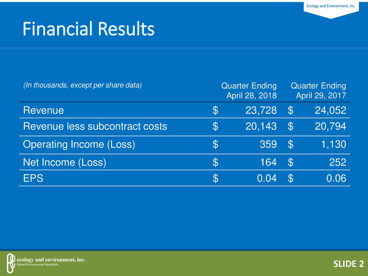Financial Results (In thousands, except per share data) Quarter EndingQuarter Ending April 28, 2018April 29, 2017 Revenue $ 23,728 $ 24,052 Revenue less subcontract costs $ 20,143 $ 20,794 Operating Income (Loss) $ 359 $ 1,130 Net Income (Loss) $ 164 $ 252 EPS $ 0.04 $ 0.06 SLIDE 2