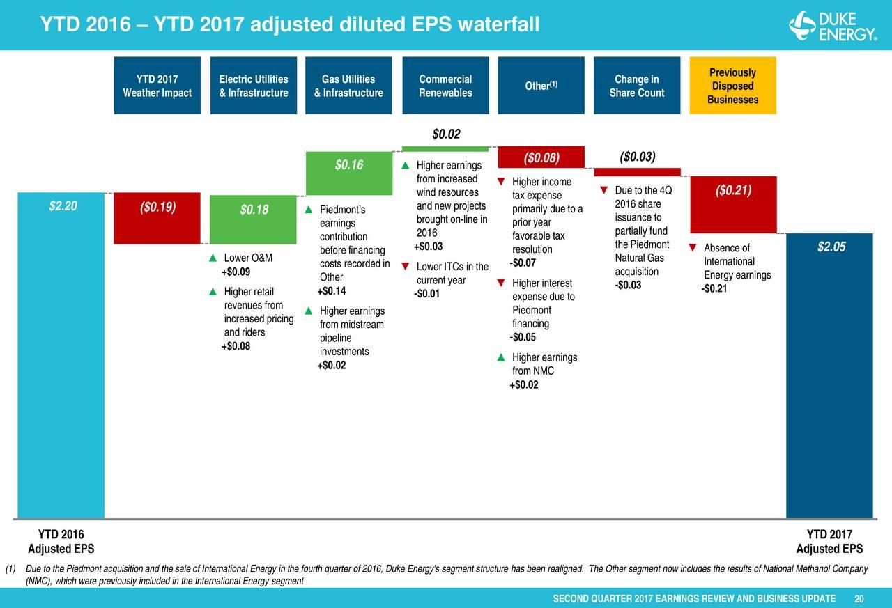 Duke Energy Stock Quote Duke Energy Corporation 2017 Q2  Results  Earnings Call Slides
