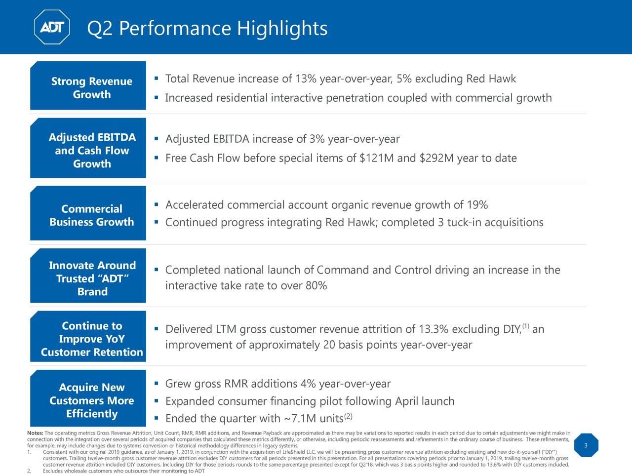 Q2 Performance Highlights