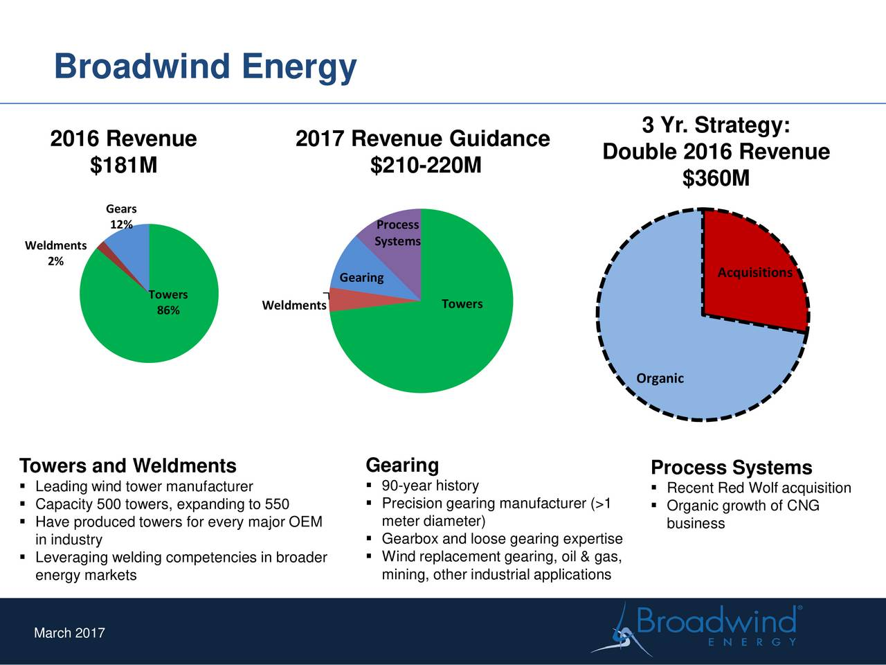 3 Yr. Strategy: 2016 Revenue 2017 Revenue Guidance $181M $210-220M Double 2016 Revenue $360M Gears 12% Process Weldments Systems 2% Gearing Acquisitions Towers 86% Weldments Towers Organic Towers and Weldments Gearing Process Systems Leading wind tower manufacturer  90-year history  Recent Red Wolf acquisition Capacity 500 towers, expanding to 550  Precision gearing manufacturer (> Organic growth of CNG Have produced towers for every major OEM meter diameter) business in industry  Gearbox and loose gearing expertise Leveraging welding competencies in broader Wind replacement gearing, oil & gas, energy markets mining, other industrial applications March 2017