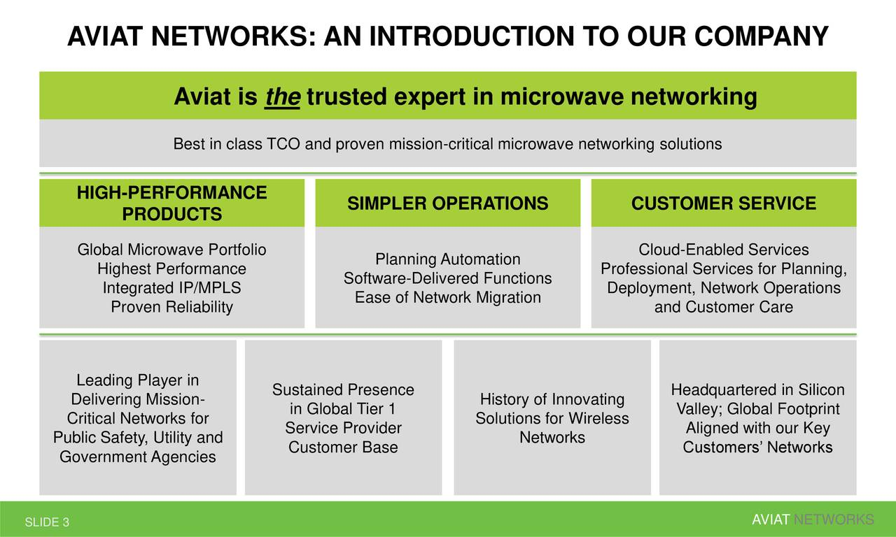 Aviat is the trusted expert in microwave networking Best in class TCO and proven mission-critical microwave networking solutions HIGH-PERFORMANCE SIMPLER OPERATIONS CUSTOMER SERVICE PRODUCTS Global Microwave Portfolio Cloud-Enabled Services Highest Performance Planning Automation Professional Services for Planning, Software-Delivered Functions Integrated IP/MPLS Ease of Network Migration Deployment, Network Operations Proven Reliability and Customer Care Leading Player in Sustained Presence Headquartered in Silicon Delivering Mission- in Global Tier 1 History of Innovating Valley; Global Footprint Critical Networks for Service Provider Solutions for Wireless Aligned with our Key Public Safety, Utility and Networks Government Agencies Customer Base Customers' Networks SLIDE 3 AVIAT NETWORKS