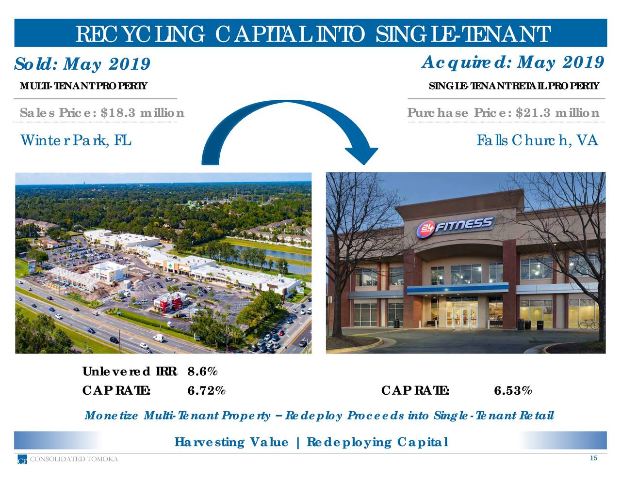 Sold: May 2019 Acquired: May 2019 MULTI-TENANT PROPERTY SINGLE-TENANT RETAIL PROPERTY Sales Price: $18.3 million Purchase Price: $21.3 million Winter Park, FL Falls Church, VA Unlevered IRR 8.6% CAP RATE: 6.72% CAP RATE: 6.53% Monetize Multi-Tenant Property – Redeploy Proceeds into Single-Tenant Retail Harvesting Value | Redeploying Capital CONSOLIDATED TOMOKA 15