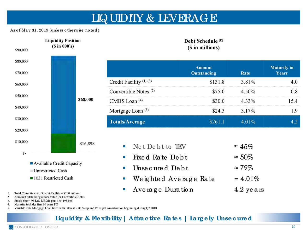 As of May 31, 2019 (unless otherwise noted) Liquidity Position Debt Schedule (E) ($ in 000's) $90,000 ($ in millions) $80,000 Amount Maturity in $70,000 Outstanding Rate Years (1) (3) $60,000 Credit Facility $131.8 3.81% 4.0 (2) $50,000 Convertible Notes $75.0 4.50% 0.8 $68,000 CMBS Loan (4) $30.0 4.33% 15.4 $40,000 Mortgage Loan (5) $24.3 3.17% 1.9 $30,000 Totals/Average $261.1 4.01% 4.2 $20,000 $10,000 $16,898 ▪ Net Debt to TEV ≈ 45% $- ▪ Fixed Rate Debt ≈ 50% Available Credit Capacity Unrestricted Cash ▪ Unsecured Debt ≈ 79% 1031 Restricted Cash ▪ Weighted Average Rate = 4.01% ▪ Average Duration 4.2 years 2. Amount Outstanding at face value for Convertible Notes 3. Stated rate = 30-Day LIBOR plus 135-195 bps 5. Variable Rate Mortgage Loan fixed with Interest Rate Swap and Principal Amortization beginning during Q2 2018 Liquidity & Flexibility| Attractive Rates | Largely Unsecured CONSOLIDATED TOMOKA 20