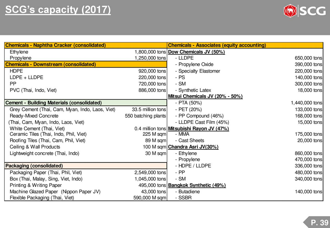 The Siam Cement Public Company Limited (SCVPY) Presents At