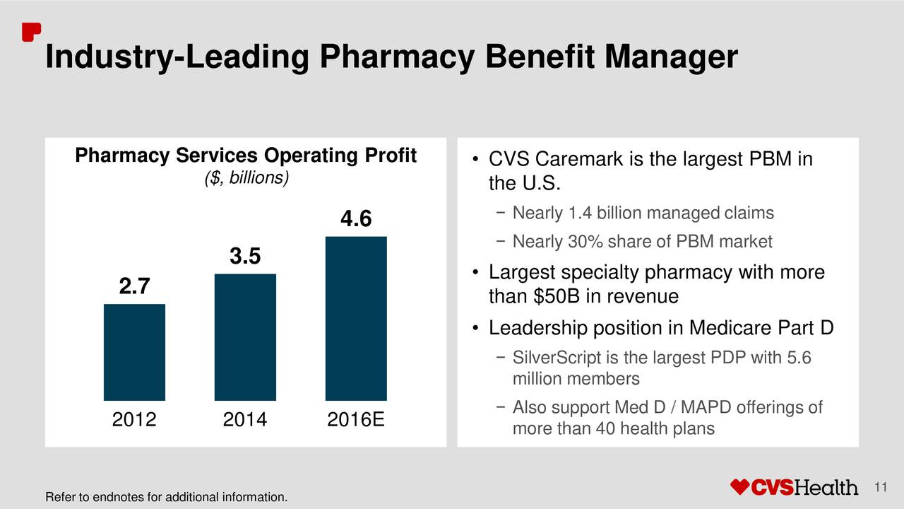 pharmacy service improvement at cvs analysis Cvs pharmacy is the retail division of cvs health corporation - one of the leading retail pharmacies of the us with more than 9,600 retail pharmacies nationwide.
