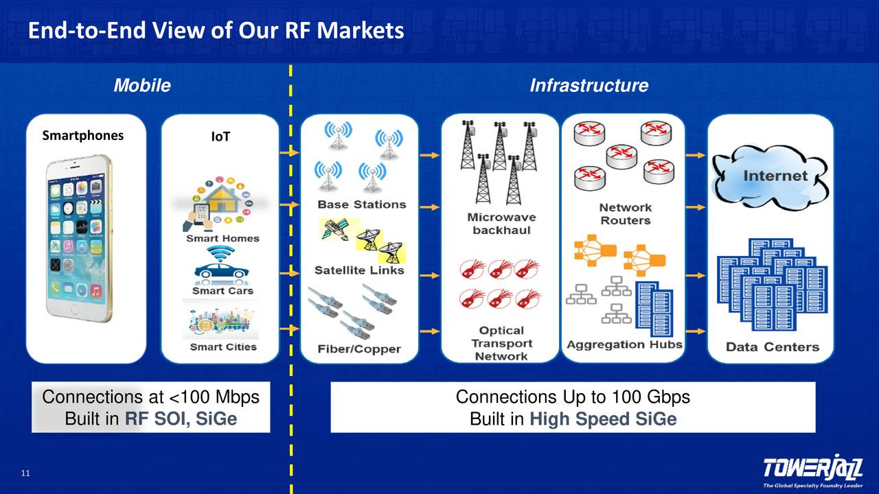 Tower Semiconductor (TSEM) Presents At 29th Annual ROTH ...