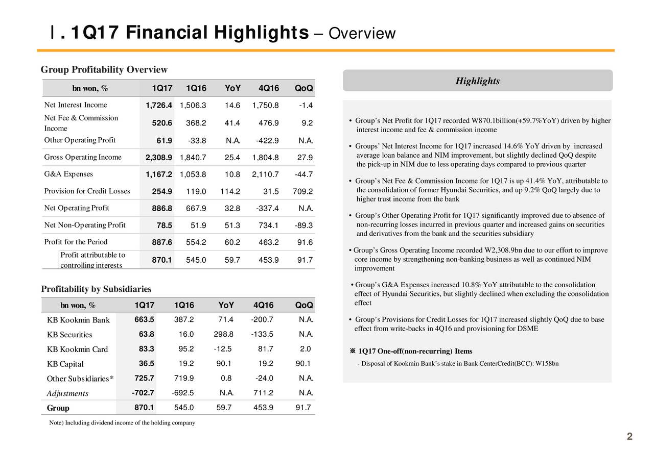 Group Profitability Overview Highlights bn won, % 1Q17 1Q16 YoY 4Q16 QoQ Net Interest Income 1,726.4 1,506.3 14.6 1,750.8 -1.4 Net Fee & Commission 520.6 368.2 41.4 476.9 9.2  Groups Net Profit for 1Q17 recorded W870.1billion(+ 59.7%YoY) driven by higher Income interest income and fee & commission income Other OperatingProfit 61.9 -33.8 N.A. -422.9 N.A. Groups Net Interest Income for 1Q17 increased 14.6% YoY driven by increased Gross OperatingIncome average loan balance and NIM improvement, but slightly declined QoQdespite 2,308.9 1,840.7 25.4 1,804.8 27.9 the pick-up in NIM due to less operating days compared to previous quarter G&A Expenses 1,167.2 1,053.8 10.8 2,110.7 -44.7  Groups Net Fee & Commission Income for 1Q17 is up 41.4% YoY, attributable to Provision for Credit Losses 254.9 119.0 114.2 31.5 709.2 the consolidation of former Hyundai Securities, and up 9.2% QoQ largely due to higher trust income from the bank Net OperatingProfit 886.8 667.9 32.8 -337.4 N.A. Groups Other Operating Profit for 1Q17 significantly improved due to absence of Net Non-OperatingProfit 78.5 51.9 51.3 734.1 -89.3 non-recurring losses incurred in previous quarter and increased gains on securities and derivatives from the bank and the securities subsidiary Profit for the Period 887.6 554.2 60.2 463.2 91.6 Groups Gross Operating Income recorded W2,308.9bn due to our effort to improve Profit attributable to controllinginterests 870.1 545.0 59.7 453.9 91.7 core income by strengthening non-banking business as well as continued NIM improvement Profitability by Subsidiaries  Groups G&A Expenses increased 10.8% YoY attributable to the consolidation effect of Hyundai Securities, but slightly declined when excluding the consolidation effect bn won, % 1Q17 1Q16 YoY 4Q16 QoQ KBKookmin Bank 663.5 387.2 71.4 -200.7 N.A.  Groups Provisions for Credit Losses for 1Q17 increased slightly QoQ due to base effect fromwrite-backs in 4Q16 and provisioning for DSME KB Securities 63.8 16.0 298.8 -133.5 N.A. 