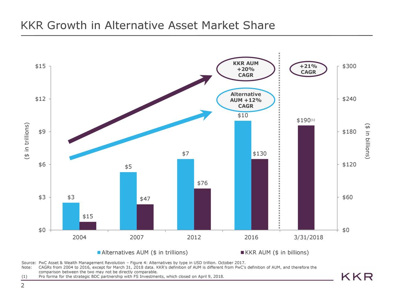 KKR AUM $15 +21% $300 +20% CAGR CAGR Alternative $12 AUM +12% $240 CAGR $10 $190 (1) ($ in billions) $9 $180 $7 $130 ($ in trillions) $6 $120 $5 $76 $3 $3 $60 $47 $15 $0 $0 2004 2007 2012 2016 3/31/2018 Alternatives AUM ($ in trillions) KKR AUM ($ in billions) Source: PwC Asset & Wealth Management Revolution – Figure 4: Alternatives by type in USD trillion. October 2017. Note: CAGRs from 2004 to 2016, except for March 31, 2018 data. KKR's definition of AUM is different from PwC's definition of AUM, and therefore the (1) Pro forma for the strategic BDC partnership with FS Investments, which closed on April 9, 2018. 2