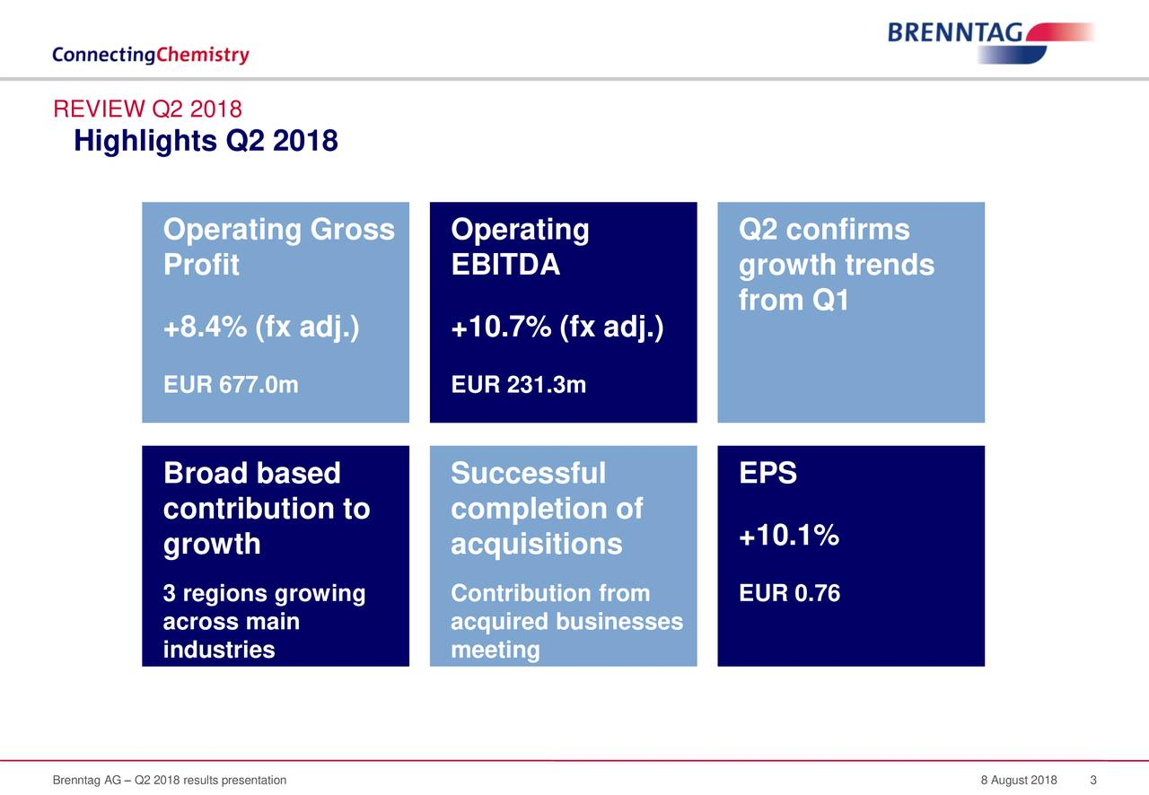 Highlights Q2 2018 Operating Gross Operating Q2 confirms Profit EBITDA growth trends from Q1 +8.4% (fx adj.) +10.7% (fx adj.) EUR 677.0m EUR 231.3m Broad based Successful EPS contribution to completion of +10.1% growth acquisitions 3 regions growing Contribution from EUR 0.76 across main acquired businesses industries meeting expectations