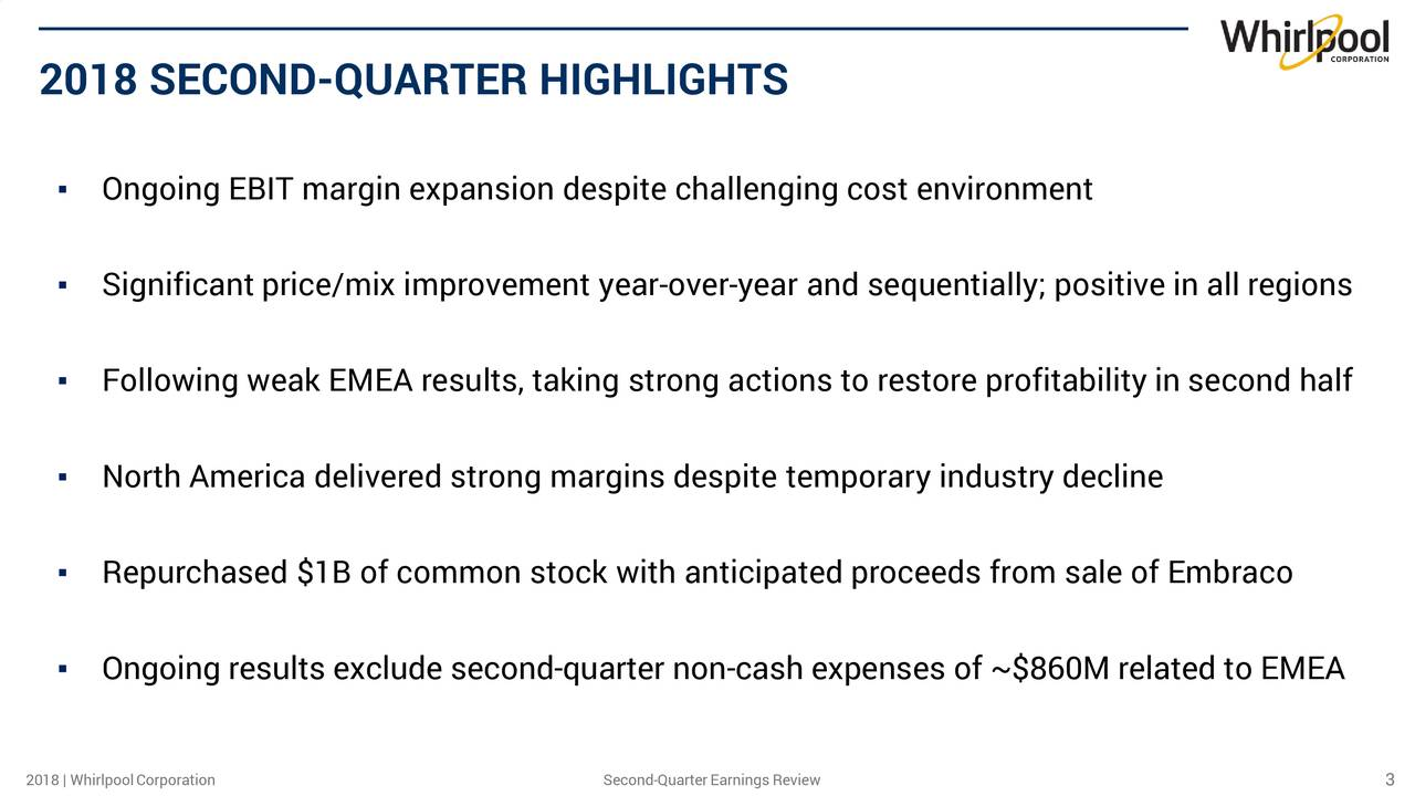 ▪ Ongoing EBIT margin expansion despite challenging cost environment ▪ Significant price/mix improvement year-over-year and sequentially; positive in all regions ▪ Following weak EMEA results, taking strong actions to restore profitability in second half ▪ North America delivered strong margins despite temporary industry decline ▪ Repurchased $1B of common stock with anticipated proceeds from sale of Embraco ▪ Ongoing results exclude second-quarter non-cash expenses of ~$860M related to EMEA