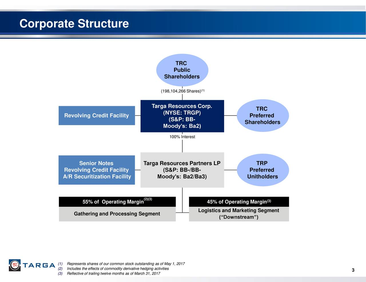 TRC Public Shareholders (198,104,266 Shares) Targa Resources Corp. TRC Revolving Credit Facility (NYSE: TRGP) Preferred (S&P: BB- Moodys: Ba2) Shareholders 100% Interest Senior Notes Targa Resources Partners LP TRP Revolving Credit Facility (S&P: BB-/BB- Preferred A/R Securitization Facility Moodys: Ba2/Ba3) Unitholders 55% of Operating Margin (2)(3) 45% of Operating Margin (3) Logistics and Marketing Segment Gathering and Processing Segment (Downstream) (1)Represents shares of our common stock outstanding as of May 1, 2017 (2)Includes the effects of commodity derivative hedging activities 3 (3)Reflective of trailing twelve months as of March 31, 2017
