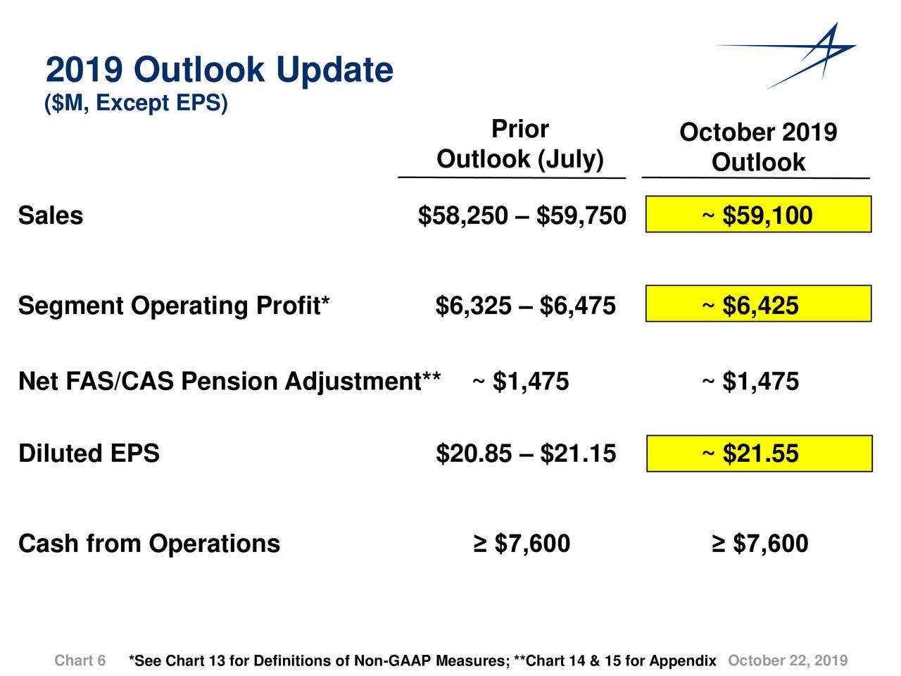 Lockheed Martin Stock Price...
