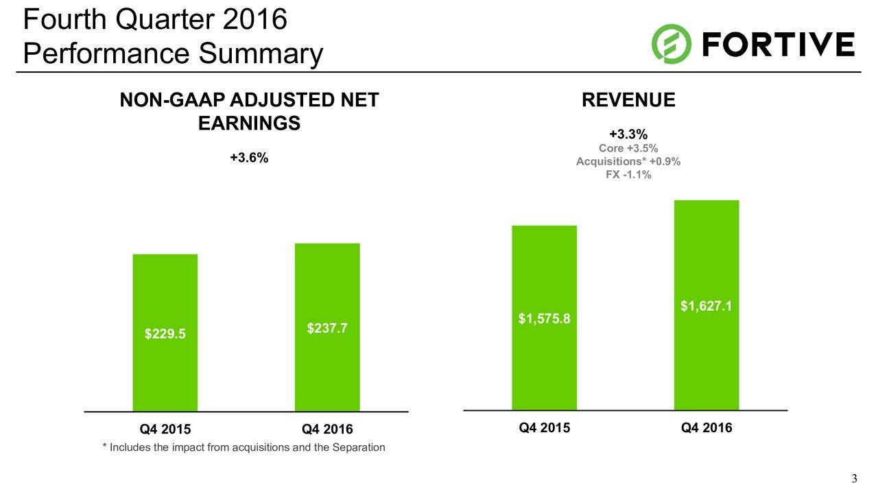 Performance Summary NON-GAAP ADJUSTED NET REVENUE EARNINGS +3.3% +3.6% Core +3.5% Acquisitions* +0.9% FX -1.1% $1,627.1 $1,575.8 $229.5 $237.7 Q4 2015 Q4 2016 Q4 2015 Q4 2016 * Includes the impact from acquisitions and the Separation 3
