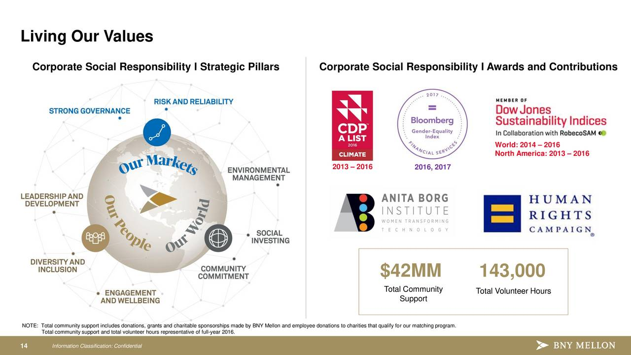 corporate social responsibility strategy for bank of 15 basic csr terms and definitions corporate social responsibility (csr) systematized economic, environmental and social efforts of the bank, based on continuous stakeholder engagement and aimed at supporting business strategy and minimizing risks.