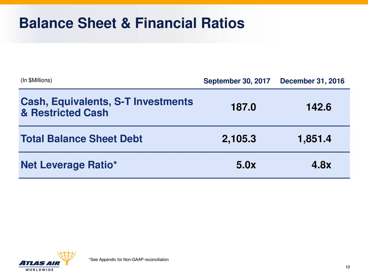 ratio balance sheet and financial results Chapter 17 – financial statements and ratios analyzing the balance sheet & financial ratios we can use various entries to conclude results—for instance.