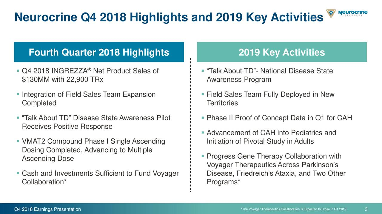 "Fourth Quarter 2018 Highlights 2019 Key Activities ▪ Q4 2018 INGREZZA Net Product Sales of ▪ ""Talk About TD""- National Disease State $130MM with 22,900 TRx Awareness Program ▪ Integration of Field Sales Team Expansion ▪ Field Sales Team Fully Deployed in New Completed Territories ▪ ""Talk About TD"" Disease State Awareness Pilot ▪ Phase II Proof of Concept Data in Q1 for CAH Receives Positive Response ▪ Advancement of CAH into Pediatrics and ▪ VMAT2 Compound Phase I Single Ascending Initiation of Pivotal Study in Adults Dosing Completed, Advancing to Multiple ▪ Progress Gene Therapy Collaboration with Ascending Dose Voyager Therapeutics Across Parkinson's ▪ Cash and Investments Sufficient to Fund Voyager Disease, Friedreich's Ataxia, and Two Other Collaboration* Programs* *The Voyager Therapeutics Collaboration is Expected to Close in Q1 2019."