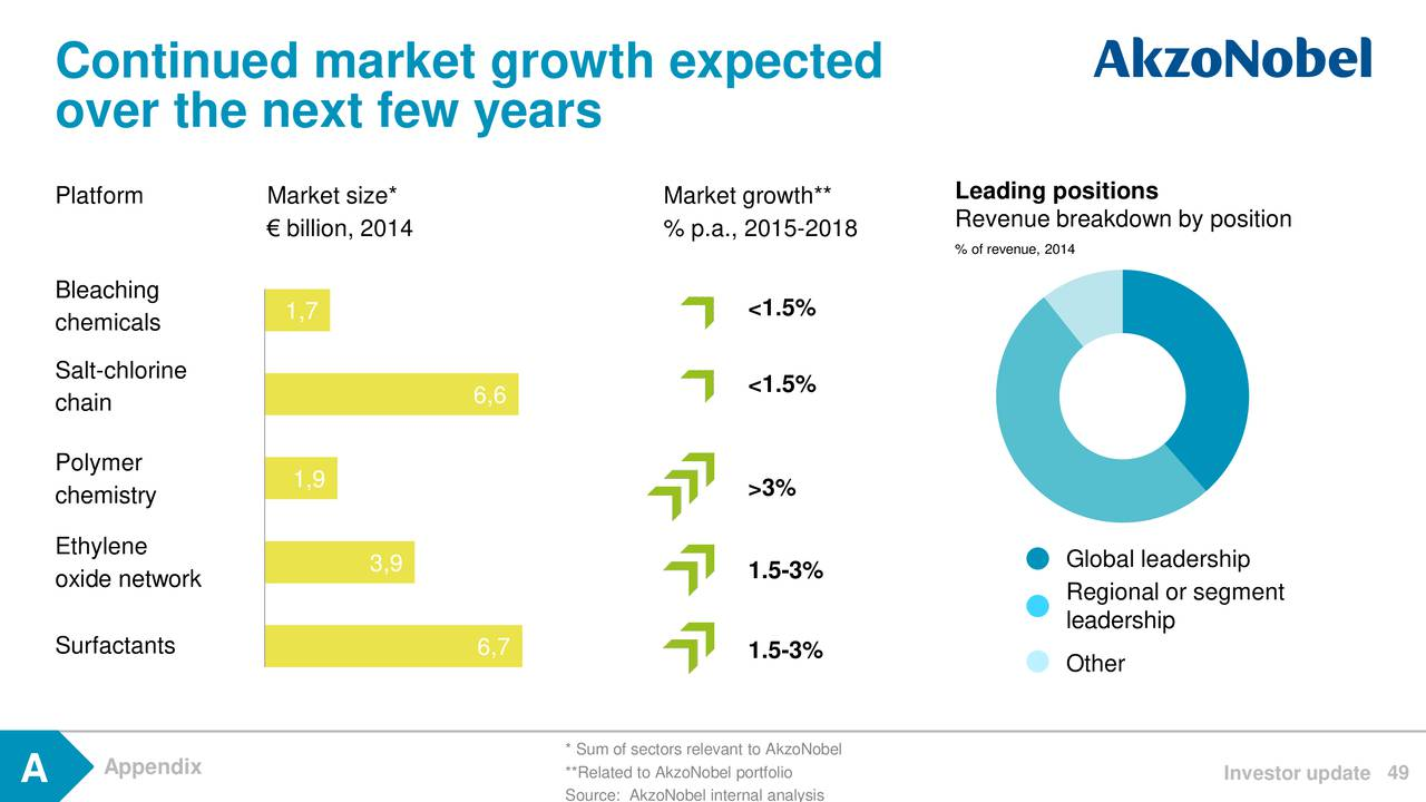 market strategy and analysis of akzo nobel Akzonobel is one of the world's two largest paint companies by revenues despite recent  in job cuts, divestment of non-strategic or weak market positions and factory consolidation  analysis mergers & acquisitions.