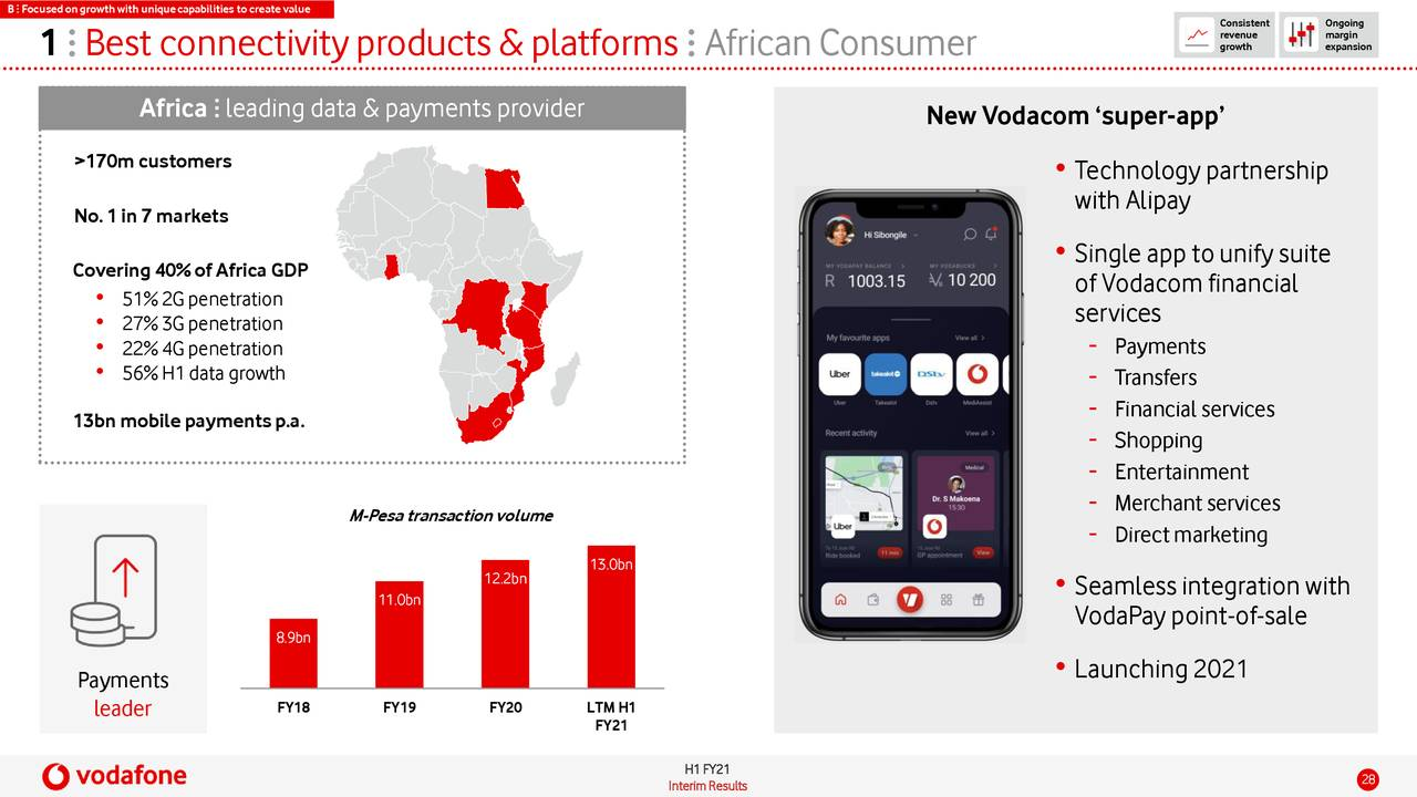 Vodafone Dividende 2021