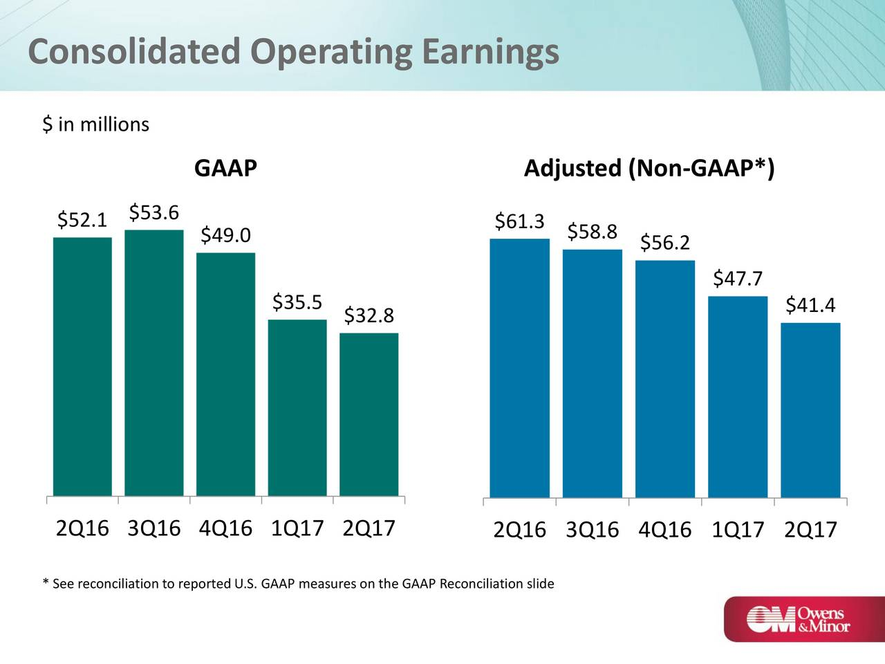 owens minor inc Find the latest earnings report and earnings surprise history for owens & minor,  inc (omi) at nasdaqcom.