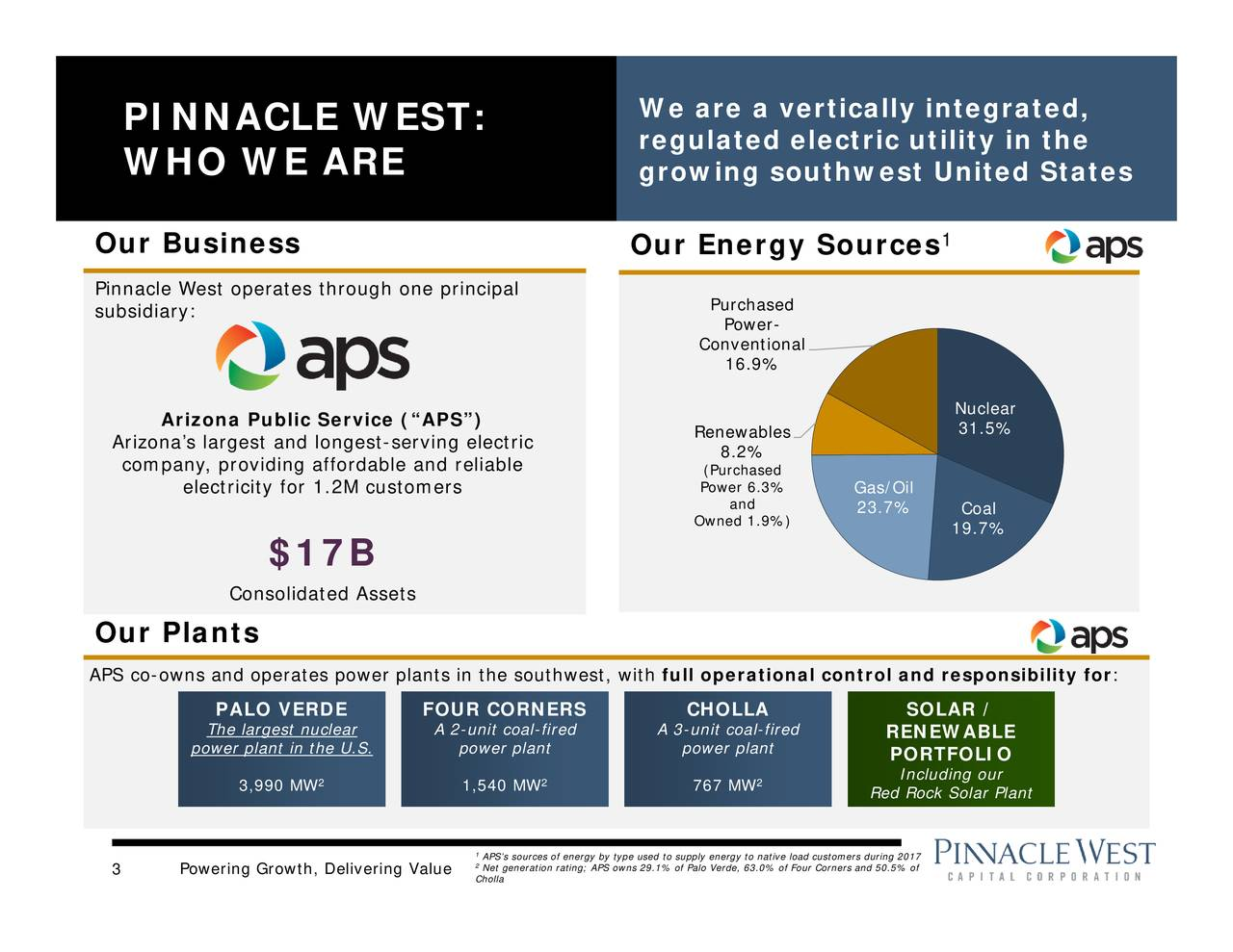 """31.5% Coal 1 Nuclear 19.7% SOLLAR / RENNEWAABLLEOr Rd Rok SoarPant Gas/Oil 2 Power-.9% 8.2%and PurcConventiRenewablOwned 1.9%) 767MW CHOpowerplnt full A3-untcoafredontrol and responsibility for We reagrelatenegrtloauthiwietsigtrn itdd,hetates Our Energy Sources 2 12Chollaegy;bAnsssop9t.oernaetrin powerplntWW A2-untcoafred ants in the southwest, with 2 $17B 3990MWW Consolidated Assets PATheargstnucear electricity for 1.2M customersnt ntheUS. Powering Growth, Delivering Value Arizona Public Service (""""APS"""") PIW NN H AO CWLE EW AE RSET: Arizona's largest and longest-serving electric Ou riBuusdinee:oserates through onOricAPS co-owns and operates power pl"""
