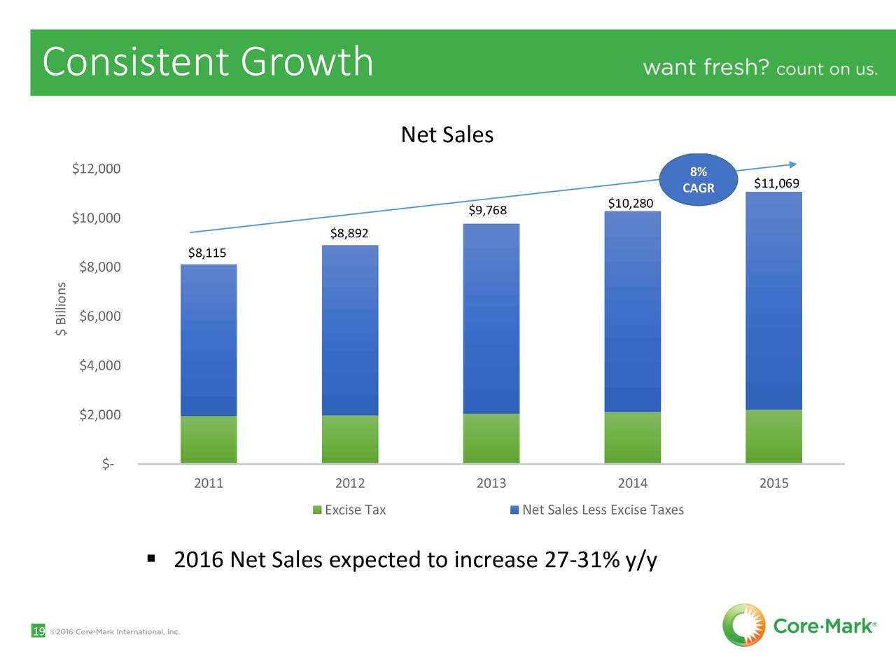googles consistent growth since - HD1280×960