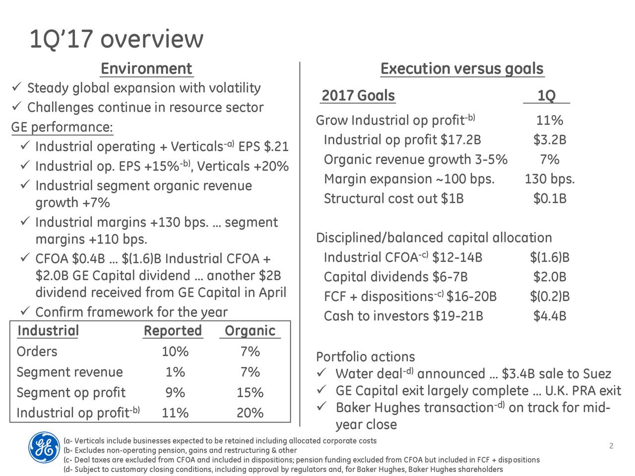 Environment Execution versus goals Steady global expansion with volatility 2017 Goals 1Q Challenges continue in resource sector -b) GE performance: Grow Industrial op profit 11% -a) Industrial op profit $17.2B $3.2B Industrial operating + Verticals EPS $.21 Industrial op. EPS +15% , Verticals +20% Organic revenue growth 3-5% 7% Margin expansion ~100 bps. 130 bps. Industrial segment organic revenue growth +7% Structural cost out $1B $0.1B Industrial margins +130 bps.  segment margins +110 bps. Disciplined/balanced capital allocation CFOA $0.4B  $(1.6)B Industrial CFOA + Industrial CFOA-c$12-14B $(1.6)B $2.0B GE Capital dividend  another $2B Capital dividends $6-7B $2.0B dividend received from GE Capital in April FCF + dispositions $16-20B $(0.2)B Confirm framework for the year Cash to investors $19-21B $4.4B Industrial Reported Organic Orders 10% 7% Portfolio actions Segment revenue 1% 7%  Water deal -d)announced  $3.4B sale to Suez Segment op profit 9% 15%  GE Capital exit largely complete  U.K. PRA exit Industrial op profit) 11% 20%  Baker Hughes transaction -don track for mid- year close (a- Verticals include businesses expected to be retained including allocated corporate costs (b- Excludes non-operating pension, gains and restructuring & other 2 (c- Deal taxes are excluded from CFOA and included in dispositions; pension funding excluded from CFOA but included in FCF + dispositions