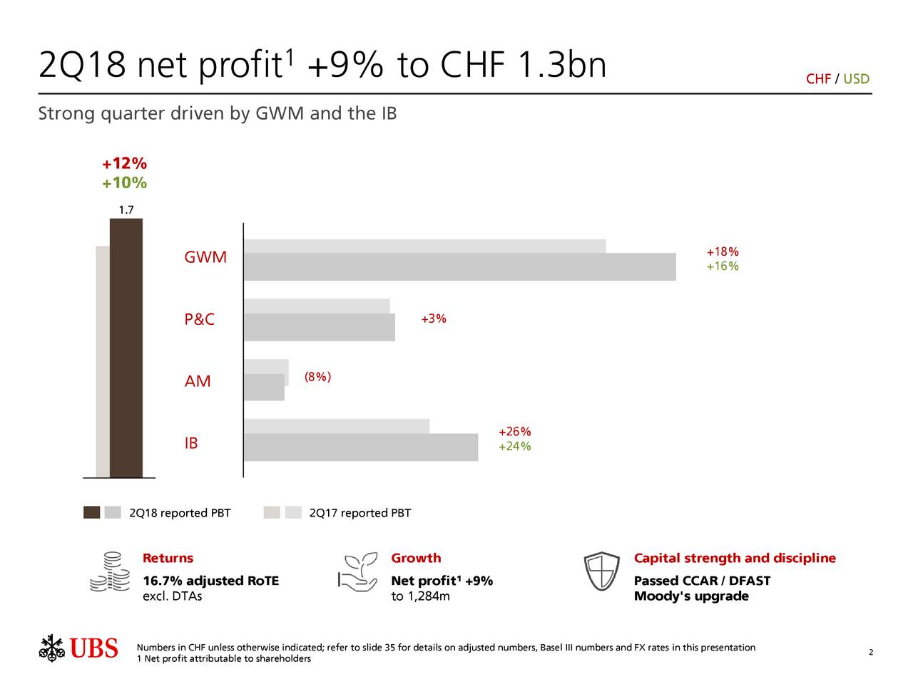 2Q18 net profit +9% to CHF 1.3bn CHF / USD Strong quarter driven by GWM and the IB +12% +10% .7 GWM +18% +16% P&C +3% AM (8%) +26% IB +24% 2Q18 reported PBT 2Q17 reported PBT Returns Growth Capital strength and discipline 6.7% adjusted RoTE Net profit +9% Passed CCAR / DFAST excl. DTAs to 1,284m Moody's upgrade Net profit attributable to shareholders; refer to slide 35 for details on adjusted numbers,2Basel III numbers and FX rates in this presentation