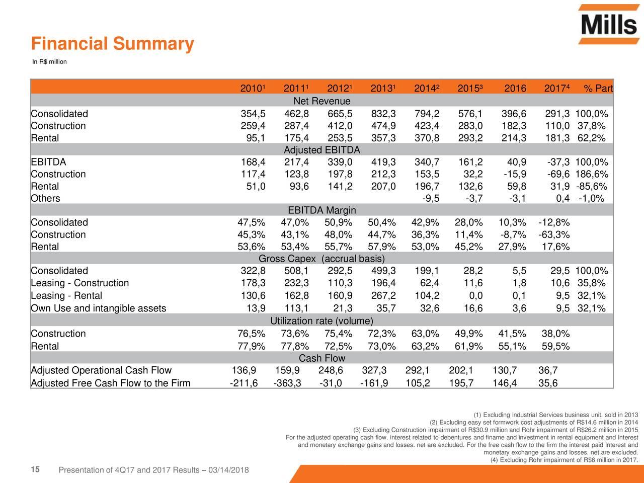 197 intangible assets mills estruturas e servicos de engenharia sa adr 2017 q4