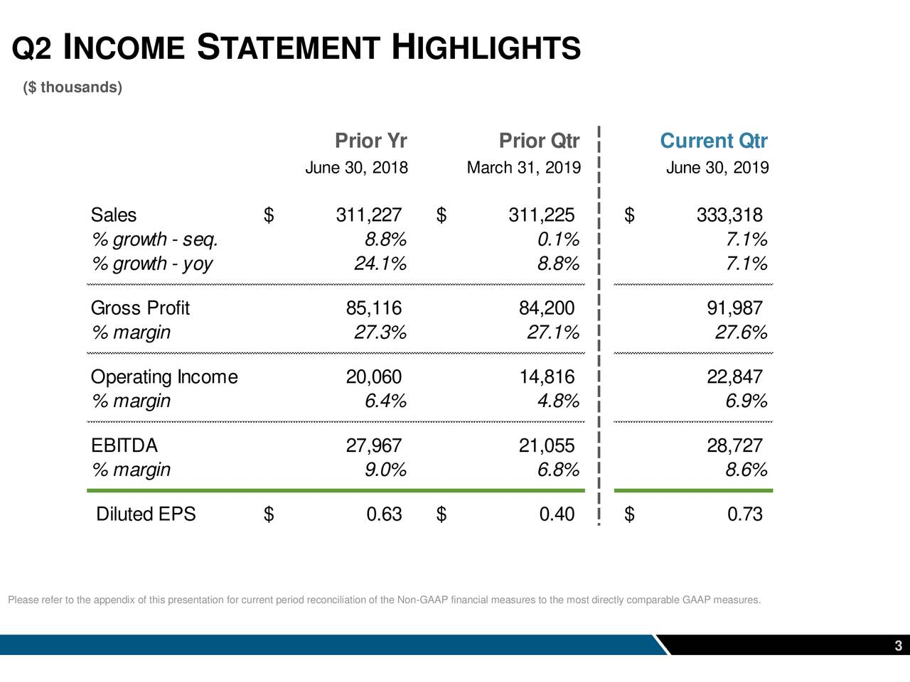 Q2   INCOME       S  TATEMENT        H  IGHLIGHTS