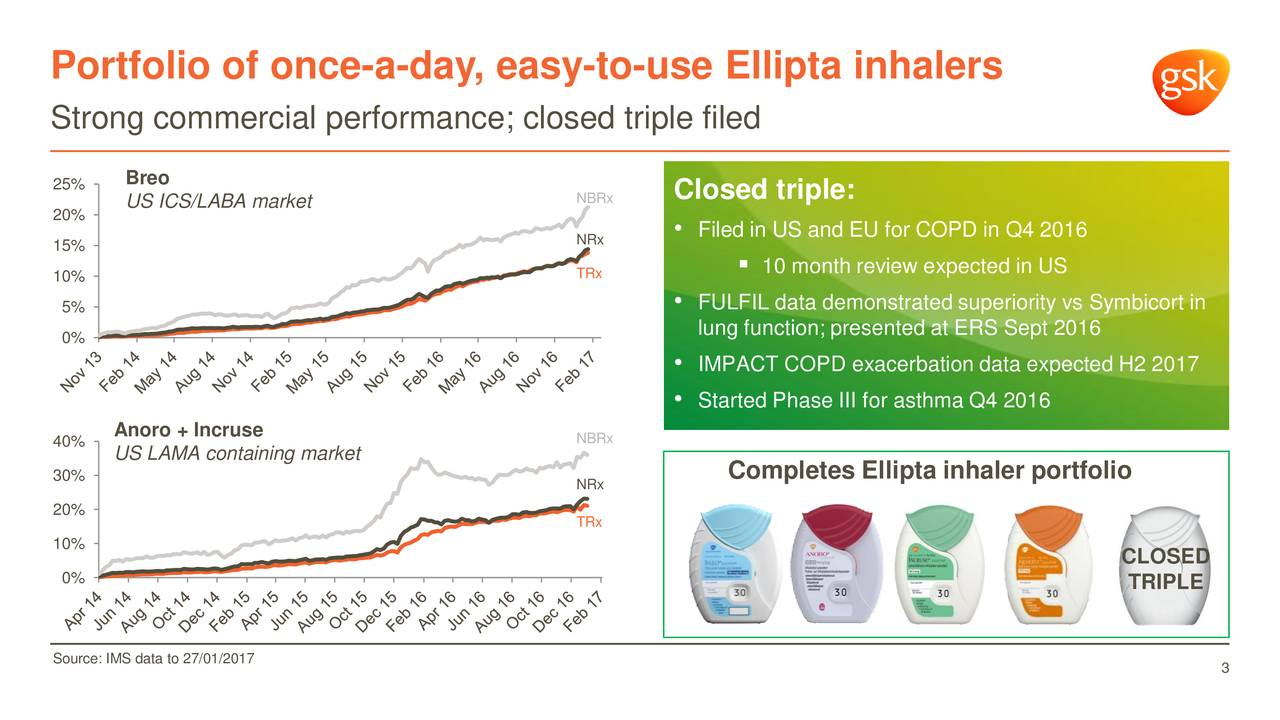 Strong commercial performance; closed triple filed 25% Breo US ICS/LABA market NBRx Closed triple: 20% NRx  Filed in US and EU for COPD in Q4 2016 15% 10% TRx  10 month review expected in US FULFIL data demonstrated superiority vs Symbicort in 5% 0% lung function; presented at ERS Sept 2016 IMPACT COPD exacerbation data expected H2 2017 Started Phase III for asthma Q4 2016 40% Anoro + Incruse NBRx US LAMA containing market 30% NRx Completes Ellipta inhaler portfolio 20% TRx 10% CLOSED 0% TRIPLE Source: IMS data to 27/01/2017 3