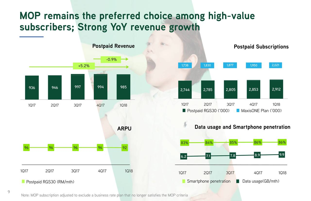 business model for maxis berhad Maxis berhad annual report 2010 35 36 maxis  the changing landscape has implications for our business model with increased pressure on margins maxis berhad.