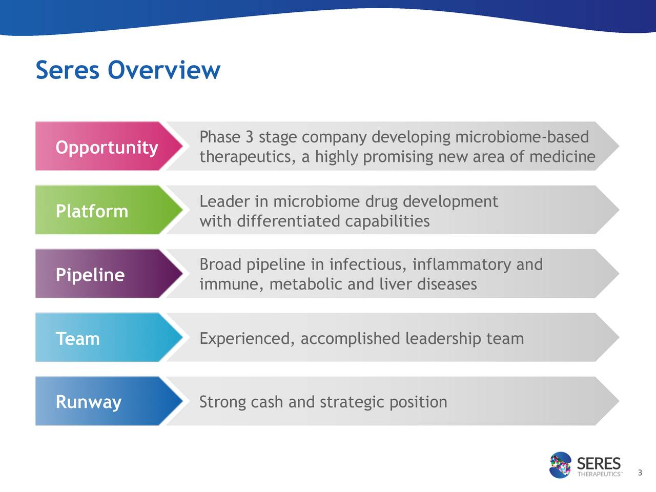 Opportunity Phase 3 stage company developing microbiobaeed therapeutics, a highly promising new area of medicine Platform Leader in microbiome drug development with differentiated capabilities Broad pipeline in infectious, inflammatory and Pipeline immune, metabolic and liver diseases Team Experienced, accomplished leadership team Runway Strong cash and strategic position 3