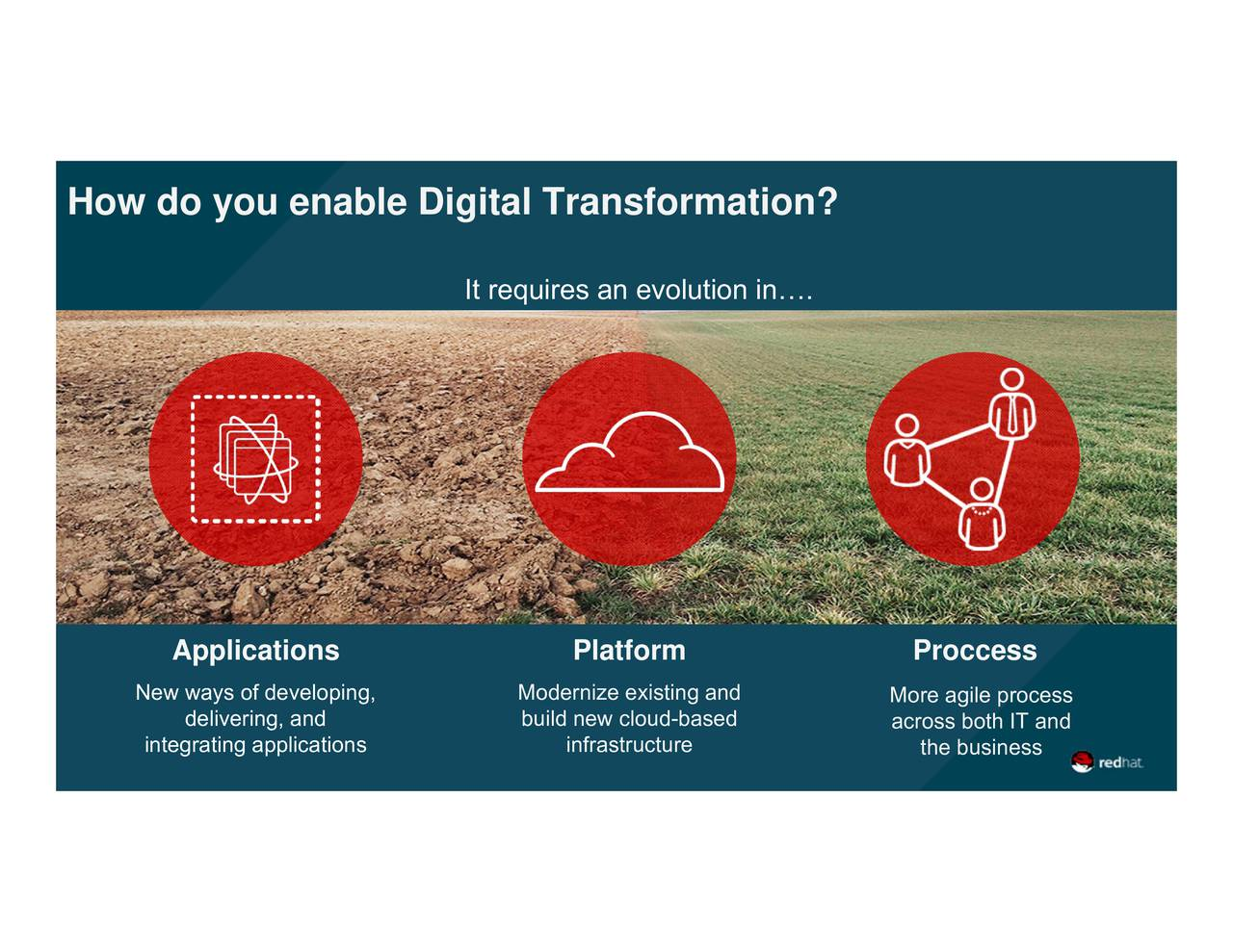 ProcMore agile processnd Platforminfrastructure Modernize existing anded It requires an evolution in. delivering, and Applications New ways of developing,ations How do you enable Digital Transformation?