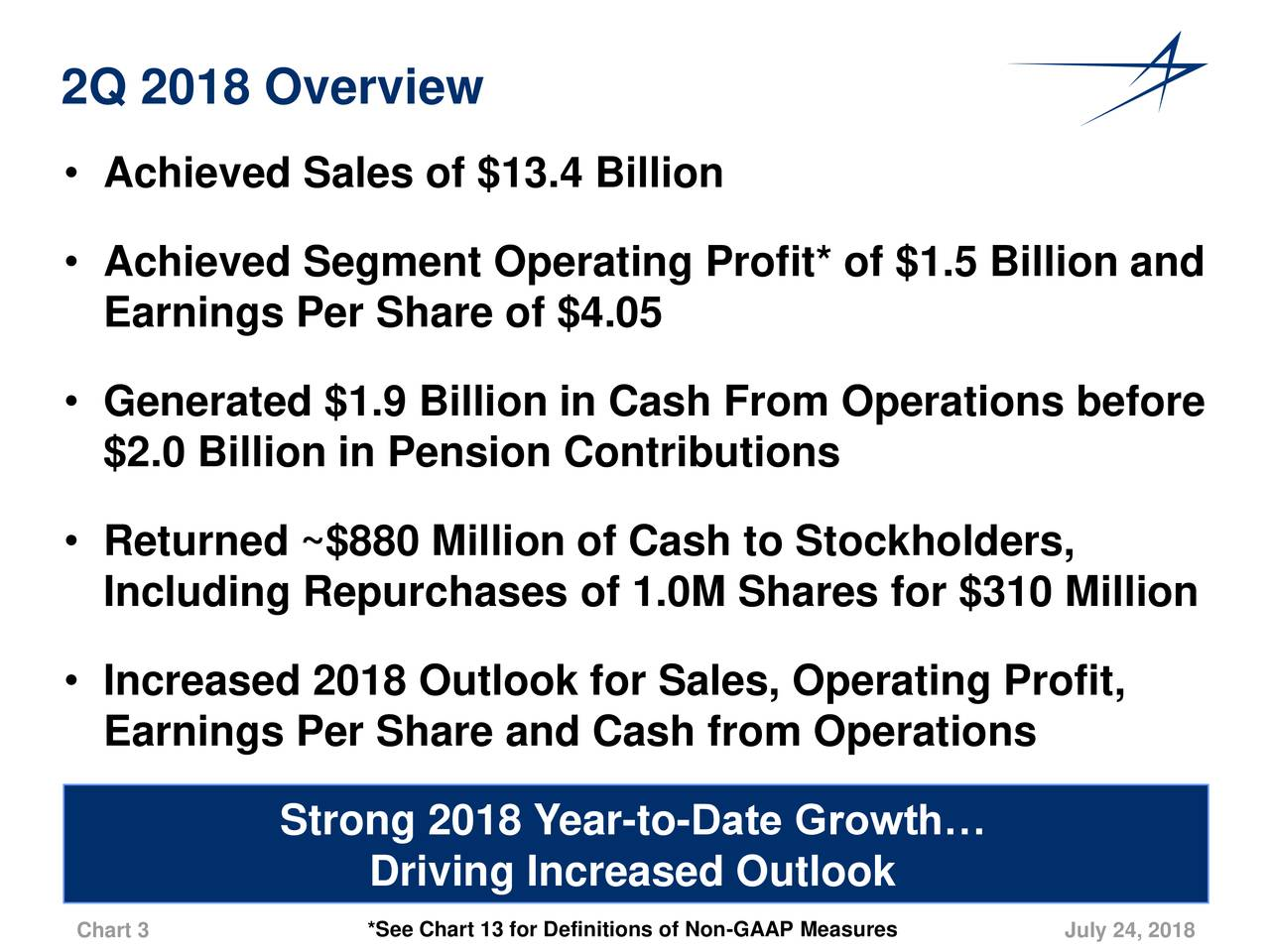 • Achieved Sales of $13.4 Billion • Achieved Segment Operating Profit* of $1.5 Billion and Earnings Per Share of $4.05 • Generated $1.9 Billion in Cash From Operations before $2.0 Billion in Pension Contributions • Returned ~$880 Million of Cash to Stockholders, Including Repurchases of 1.0M Shares for $310 Million • Increased 2018 Outlook for Sales, Operating Profit, Earnings Per Share and Cash from Operations Strong 2018 Year-to-Date Growth… Driving Increased Outlook