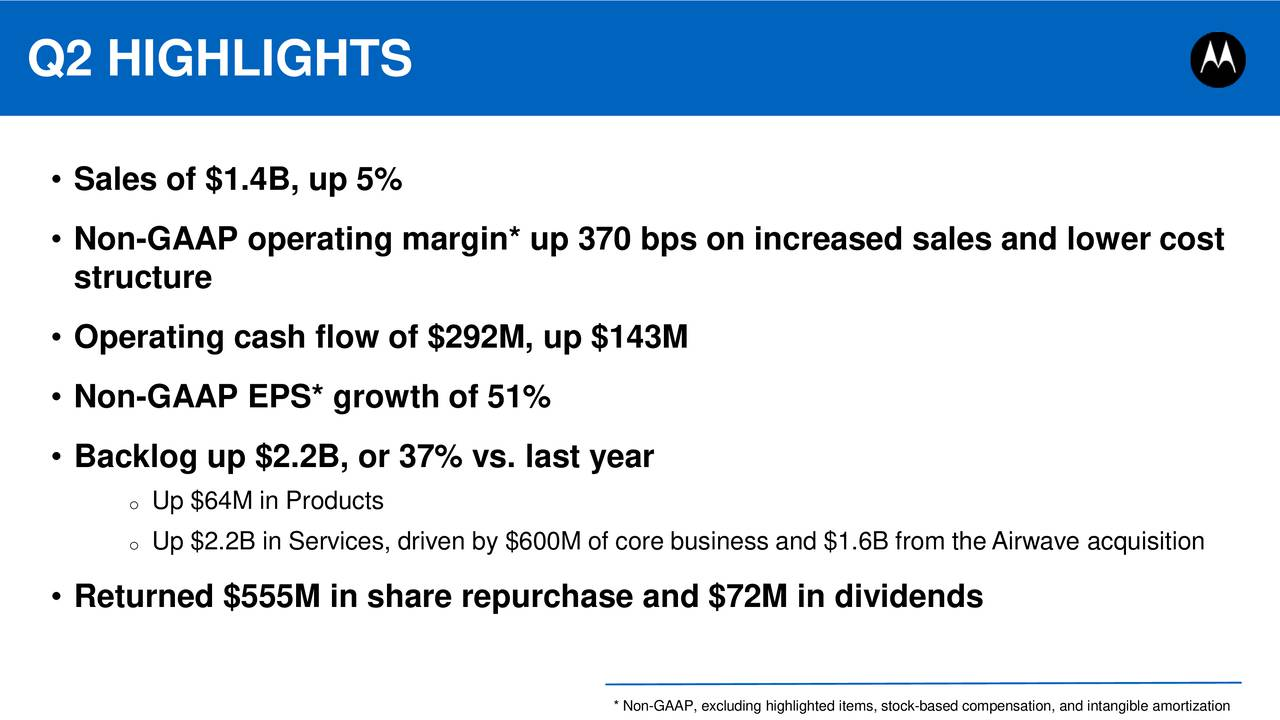 Sales of $1.4B, up 5% Non-GAAP operating margin* up 370 bps on increased sales and lower cost structure Operating cash flow of $292M, up $143M Non-GAAP EPS* growth of 51% Backlog up $2.2B, or 37% vs. last year o Up $64M in Products o Up $2.2B in Services, driven by $600M of core business and $1.6B from the Airwave acquisition Returned $555M in share repurchase and $72M in dividends