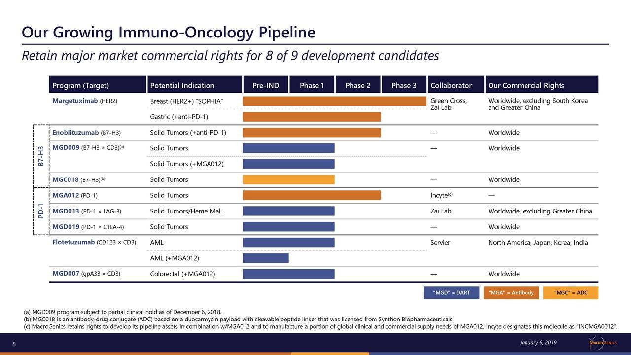 Flotetuzumab Clinical Hold