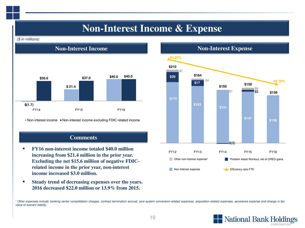 non interest income High performance non interest income non interest income (nii) has been an elusive metric for many years finding the secret formula that balances increased nii with.