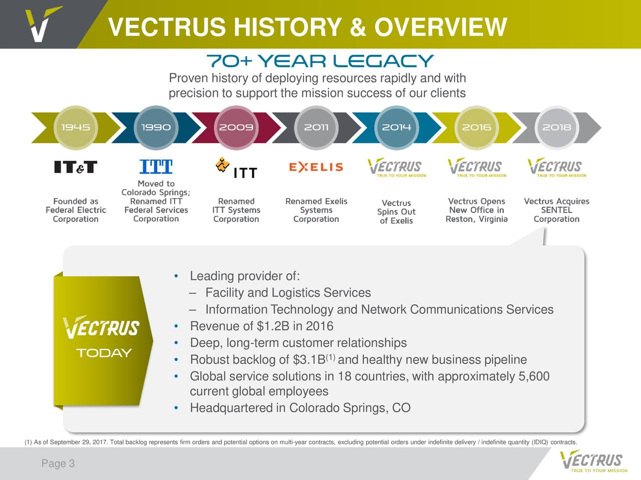 Proven history of deploying resources rapidly and with precision to support the mission success of our clients • Leading provider of: – Facility and Logistics Services – Information Technology and Network CommunicationsServices • Revenue of $1.2B in 2016 • Deep, long-term customer relationships (1) • Robust backlog of $3.1B and healthy new business pipeline • Global service solutions in 18 countries, with approximately 5,600 current global employees • Headquartered in Colorado Springs, CO (1) As of September 29, 2017. Total backlog represents firm orders and potential options on multi-year contracts, excluding potential orders under indefinite delivery / indefinite quantity (IDIQ) contracts. Page 3