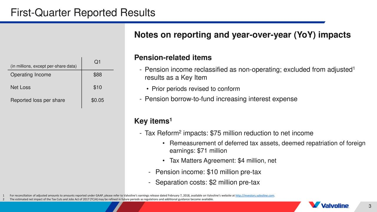 Notes on reporting and year-over-year (YoY) impacts Q1 Pension-related items (in millions, except per-share data) - Pension income reclassified as non-operating; excluded from adjusted 1 Operating Income $88 results as a Key Item Net Loss $10 • Prior periods revised to conform Reported loss per share $0.05 - Pension borrow-to-fund increasing interest expense Key items 1 - Tax Reform impacts: $75 million reduction to net income • Remeasurement of deferred tax assets, deemed repatriation of foreign earnings: $71 million • Tax Matters Agreement: $4 million, net - Pension income: $10 million pre-tax - Separation costs: $2 million pre-tax 1 Forreconciliation of adjusted amounts toamounts reported under GAAP,please refer to Valvoline's earnings release dated February 7,2018,available on Valvoline's website athttp://investors.valvoline.com. 2 The estimated net impact of the Tax Cuts and Jobs Act of 2017(TCJA)may be refined in future periods as regulations and addtiional guidance become available. 3