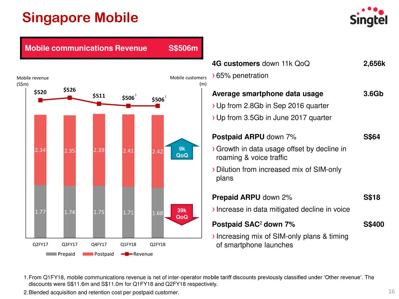 analysis of singapore telecom Provide a comprehensive overview of singapore's telecoms market,  the  report analyses the strategies of major players in the country's.