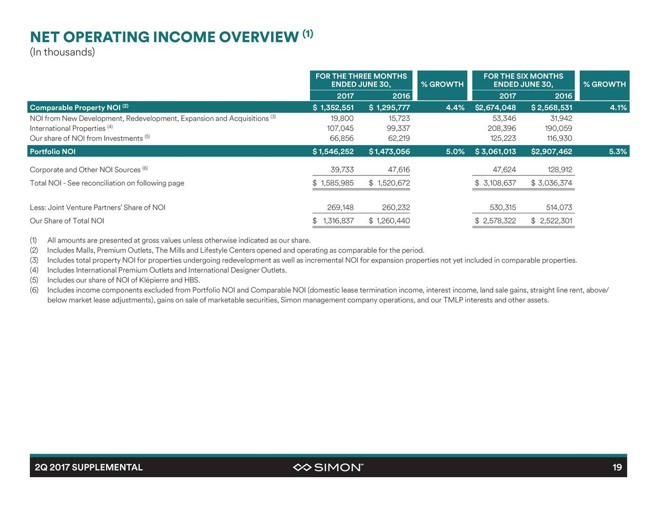 a profile overview of the company simon property group spg Spg - key executives, insider trading, ownership, revenue and average growth  rates detailed company description & address for simon property group inc.