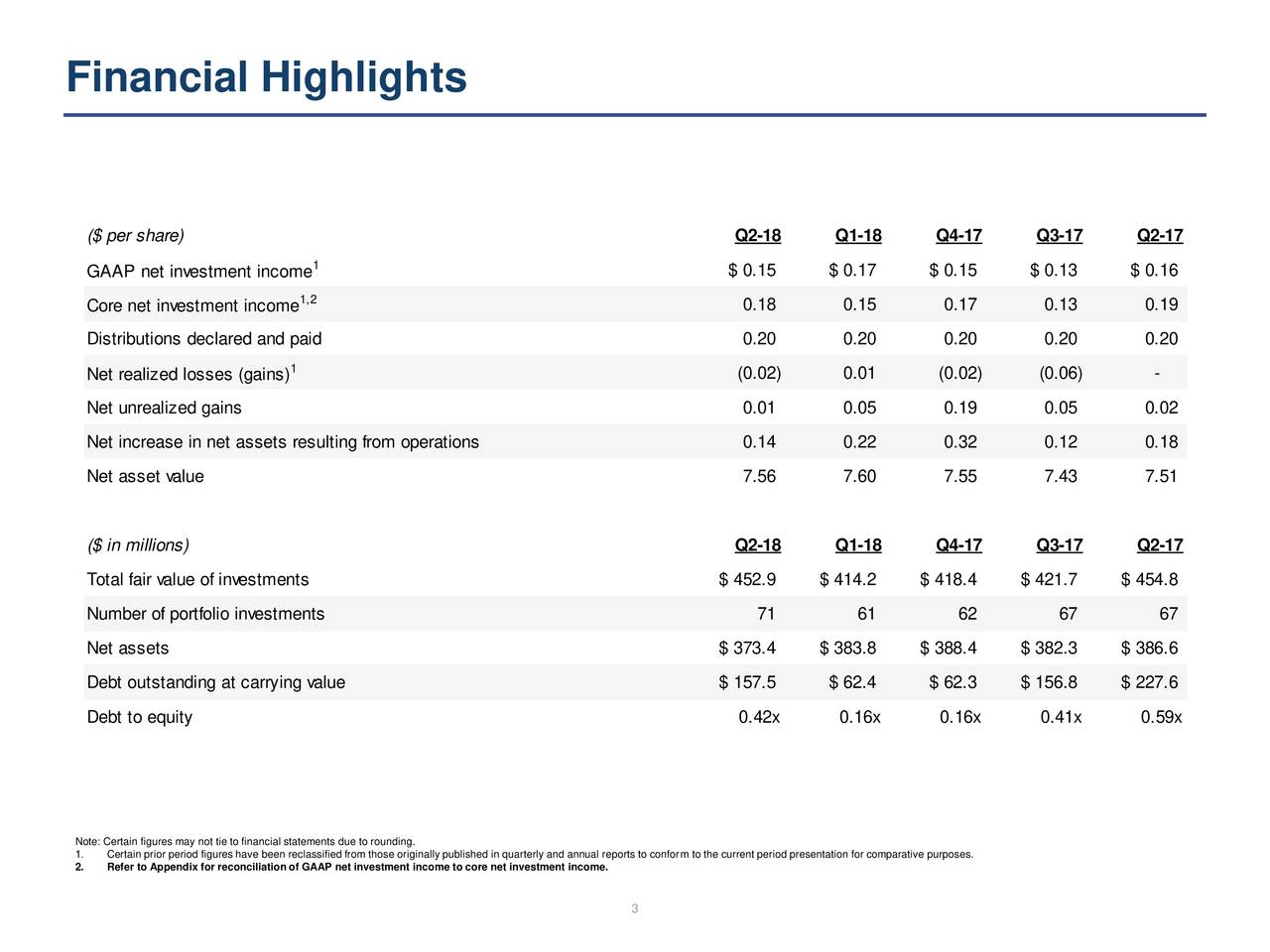 Oxford Square Capital Corp  2018 Q2 - Results - Earnings