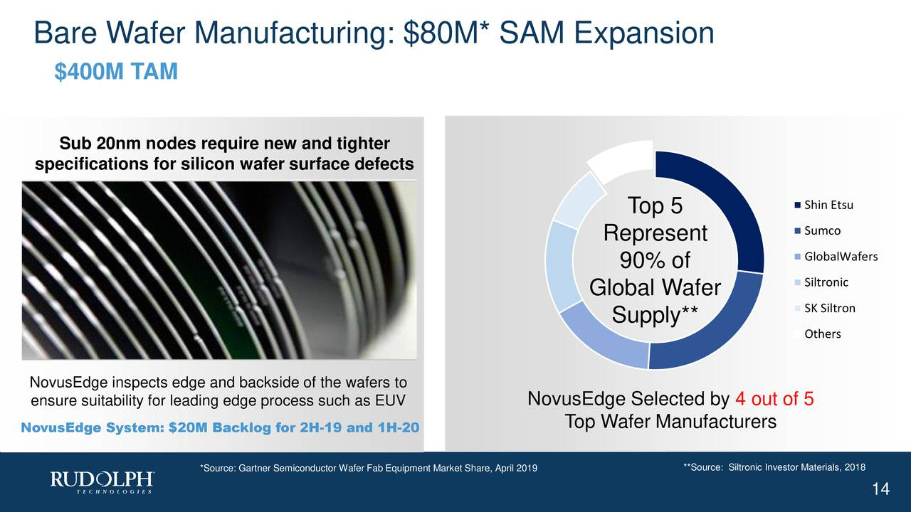 $400M TAM Sub 20nm nodes require new and tighter specifications for silicon wafer surface defects Top 5 Shin Etsu Sumco Represent 90% of GlobalWafers Siltronic Global Wafer Supply** SK Siltron Others NovusEdge inspects edge and backside of the wafers to ensure suitability for leading edge process such as EUV NovusEdge Selected by 4 out of 5 NovusEdge System: $20M Backlog for 2H-19 and 1H-20 Top Wafer Manufacturers *Source: Gartner Semiconductor Wafer Fab Equipment Market Share, April 2019nic Investor Materials, 2018 14