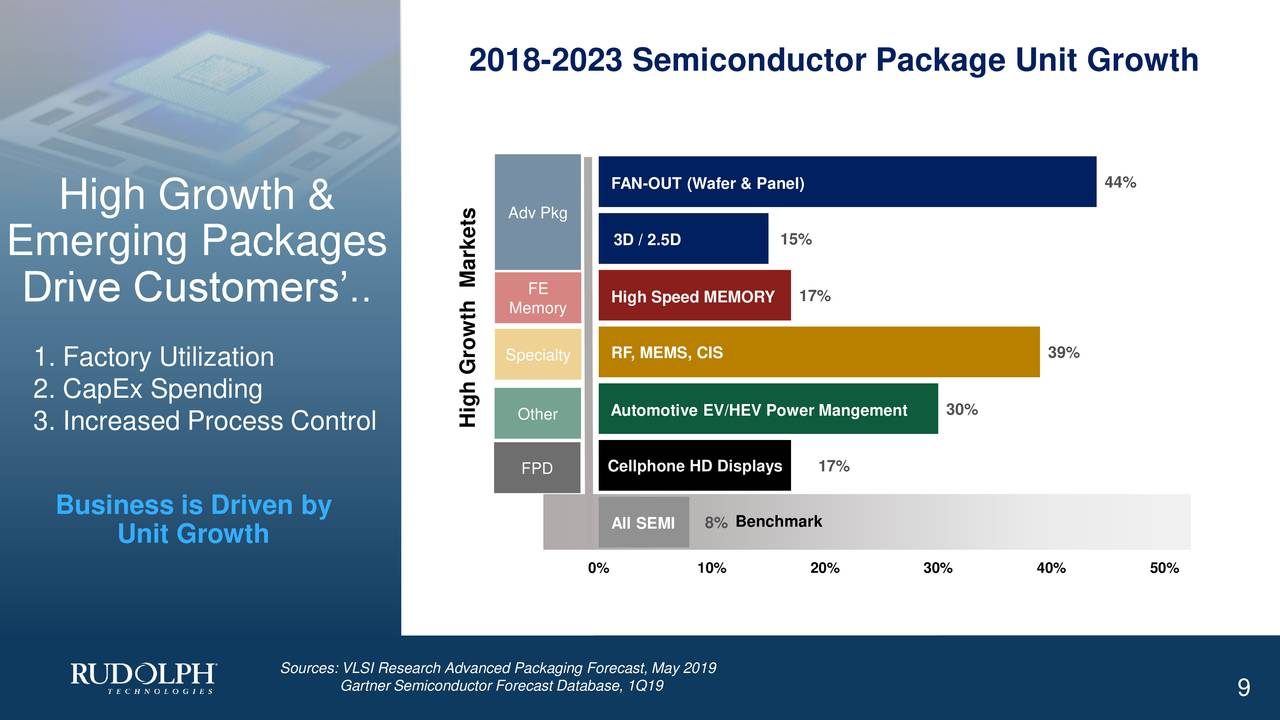 FAN-OUT (Wafer & Panel) 44% High Growth & Adv Pkg 3D / 2.5D 15% Emerging Packages Markets Drive Customers'.. FE High Speed MEMORY 17% Memory 1. Factory Utilization Specialty RF, MEMS, CIS 39% 2. CapEx Spending 3. Increased Process Control High Growth Automotive EV/HEV Power Mangement0% FPD Cellphone HD Displays7% Business is Driven by All SEMI 8% Benchmark Unit Growth 0% 10% 20% 30% 40% 50% Sources: VLSI Research Advanced Packaging Forecast, May 2019 Gartner Semiconductor Forecast Database, 1Q19 9