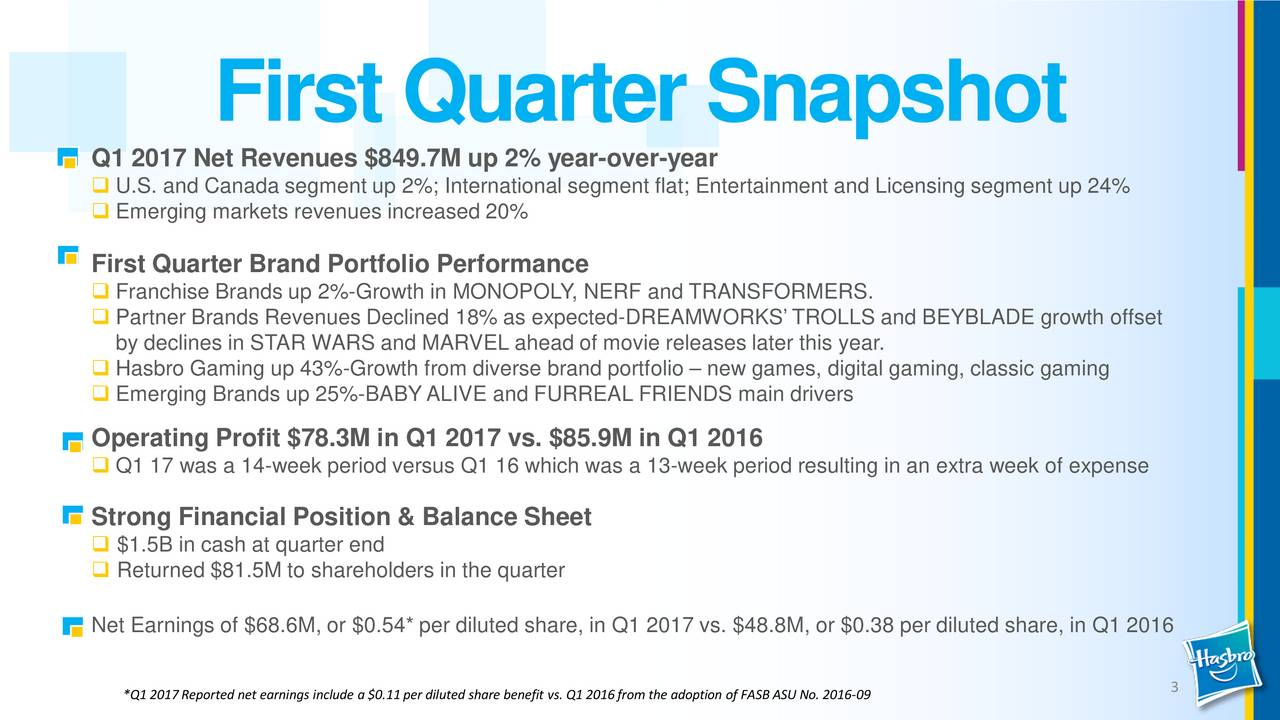 Q1 2017 Net Revenues $849.7M up2% year-over-year U.S. and Canada segment up 2%; International segment flat; Entertainment and Licensing segment up 24% Emerging markets revenues increased 20% First Quarter Brand Portfolio Performance Franchise Brands up 2%-Growth in MONOPOLY, NERF and TRANSFORMERS. Partner Brands Revenues Declined 18% as expected-DREAMWORKS TROLLS and BEYBLADE growth offset by declines in STAR WARS and MARVEL ahead of movie releases later this year. Hasbro Gaming up 43%-Growth from diverse brand portfolio  new games, digital gaming, classic gaming Emerging Brands up 25%-BABYALIVE and FURREAL FRIENDS main drivers Operating Profit $78.3M in Q1 2017 vs. $85.9M in Q1 2016 Q1 17 was a 14-week period versus Q1 16 which was a 13-week period resulting in an extra week of expense Strong Financial Position & Balance Sheet $1.5B in cash at quarter end Returned $81.5M to shareholders in the quarter Net Earnings of $68.6M, or $0.54* per diluted share, in Q1 2017 vs. $48.8M, or $0.38 per diluted share, in Q1 2016 *Q1 2017Reported net earnings include a $0.11per diluted share b69efit vs. Q1 2016from the adoption of FASB ASU No. 201-0